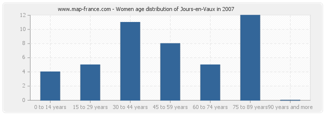 Women age distribution of Jours-en-Vaux in 2007