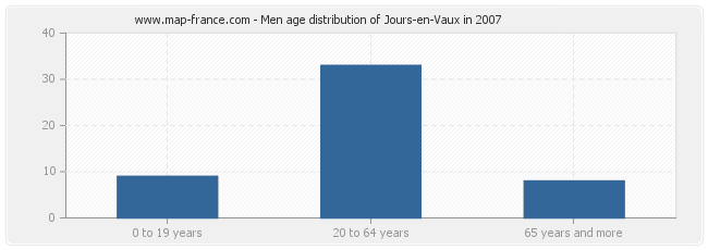 Men age distribution of Jours-en-Vaux in 2007