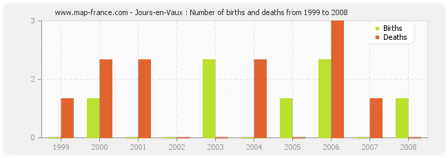 Jours-en-Vaux : Number of births and deaths from 1999 to 2008