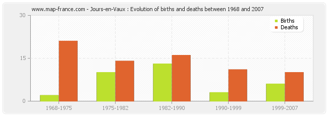 Jours-en-Vaux : Evolution of births and deaths between 1968 and 2007