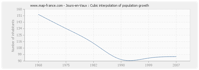Jours-en-Vaux : Cubic interpolation of population growth