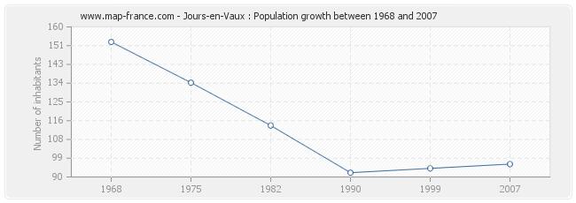 Population Jours-en-Vaux