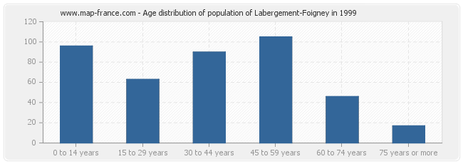 Age distribution of population of Labergement-Foigney in 1999