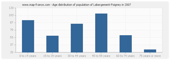 Age distribution of population of Labergement-Foigney in 2007
