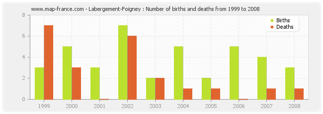 Labergement-Foigney : Number of births and deaths from 1999 to 2008