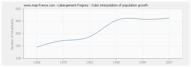 Labergement-Foigney : Cubic interpolation of population growth