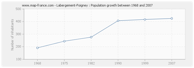 Population Labergement-Foigney