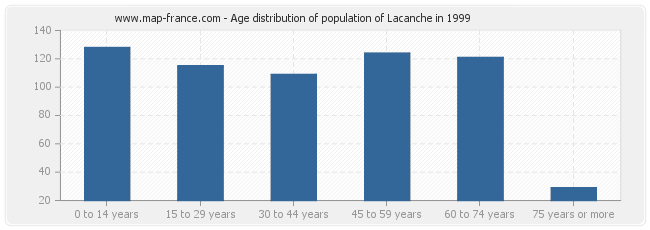 Age distribution of population of Lacanche in 1999