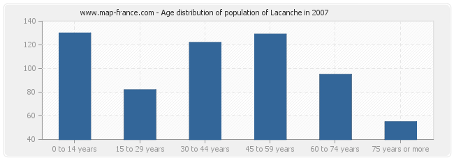 Age distribution of population of Lacanche in 2007