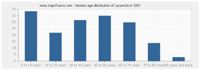Women age distribution of Lacanche in 2007
