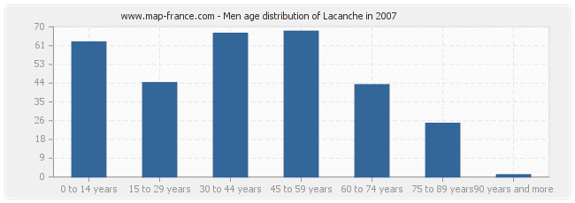 Men age distribution of Lacanche in 2007