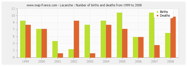 Lacanche : Number of births and deaths from 1999 to 2008