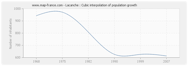 Lacanche : Cubic interpolation of population growth