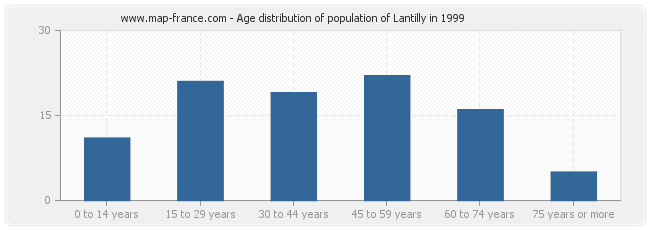 Age distribution of population of Lantilly in 1999