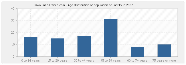 Age distribution of population of Lantilly in 2007