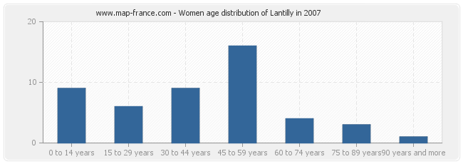 Women age distribution of Lantilly in 2007