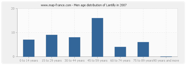 Men age distribution of Lantilly in 2007