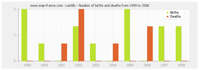 Lantilly : Number of births and deaths from 1999 to 2008