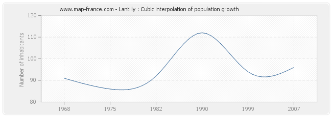 Lantilly : Cubic interpolation of population growth