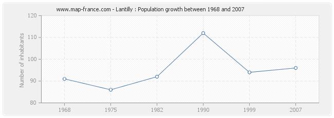 Population Lantilly