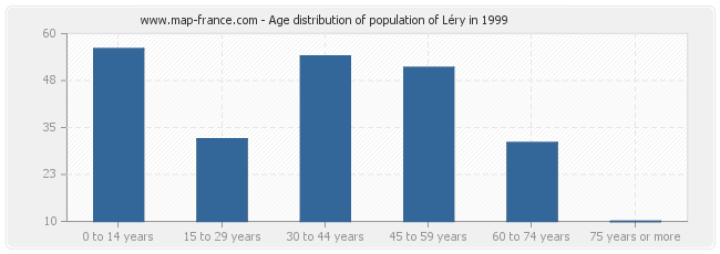 Age distribution of population of Léry in 1999