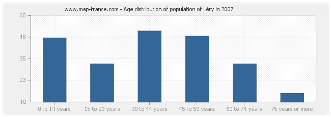 Age distribution of population of Léry in 2007