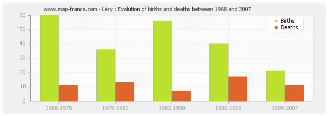 Léry : Evolution of births and deaths between 1968 and 2007