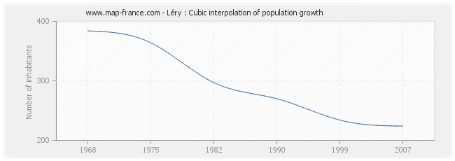 Léry : Cubic interpolation of population growth