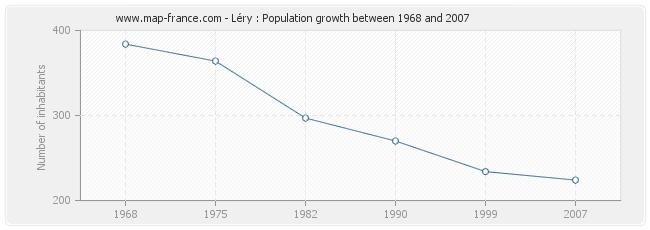 Population Léry