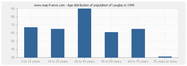 Age distribution of population of Leuglay in 1999