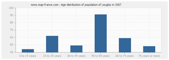 Age distribution of population of Leuglay in 2007