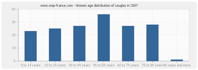 Women age distribution of Leuglay in 2007