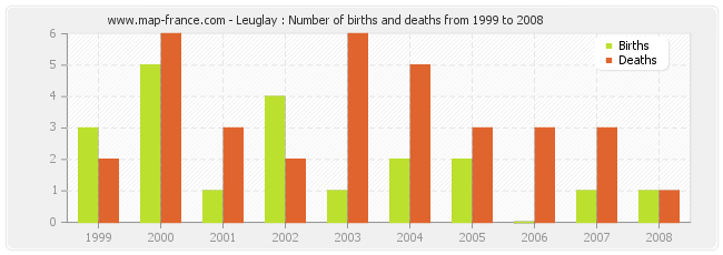 Leuglay : Number of births and deaths from 1999 to 2008