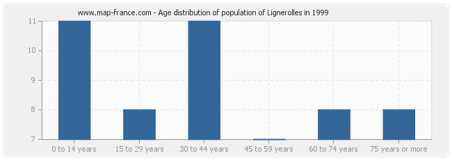 Age distribution of population of Lignerolles in 1999