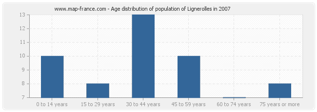Age distribution of population of Lignerolles in 2007