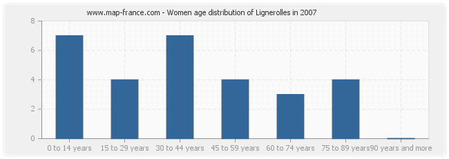 Women age distribution of Lignerolles in 2007