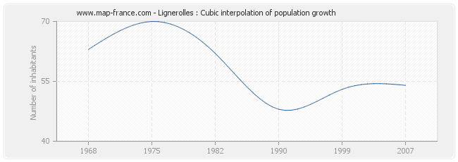 Lignerolles : Cubic interpolation of population growth