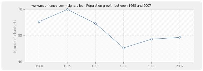 Population Lignerolles