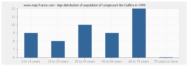 Age distribution of population of Longecourt-lès-Culêtre in 1999