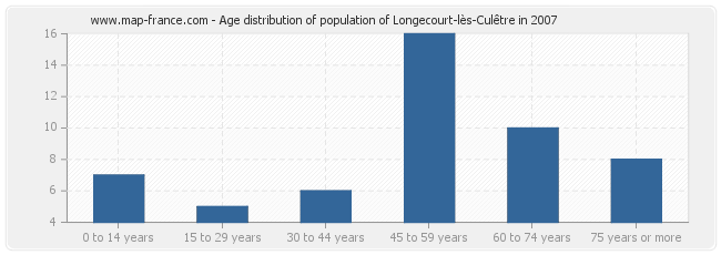 Age distribution of population of Longecourt-lès-Culêtre in 2007