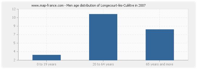 Men age distribution of Longecourt-lès-Culêtre in 2007