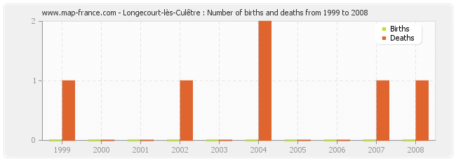 Longecourt-lès-Culêtre : Number of births and deaths from 1999 to 2008