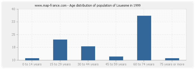 Age distribution of population of Louesme in 1999