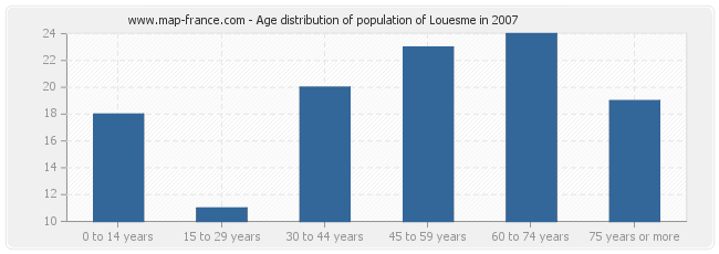 Age distribution of population of Louesme in 2007