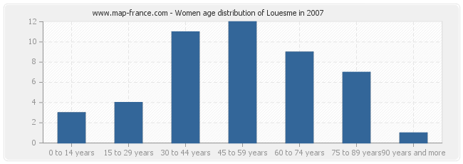 Women age distribution of Louesme in 2007