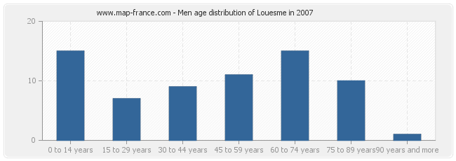Men age distribution of Louesme in 2007