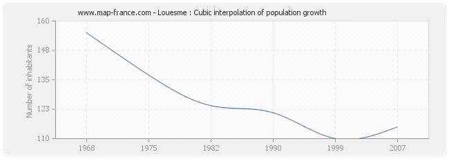 Louesme : Cubic interpolation of population growth