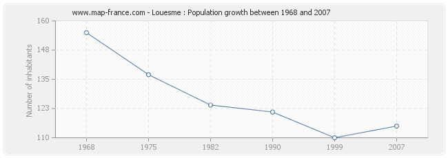 Population Louesme