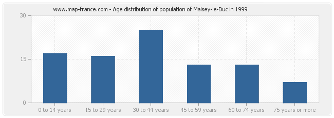 Age distribution of population of Maisey-le-Duc in 1999