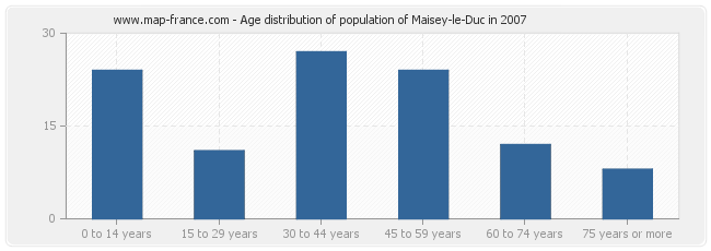 Age distribution of population of Maisey-le-Duc in 2007